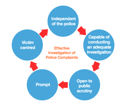 Effective Investigtions Graphic
